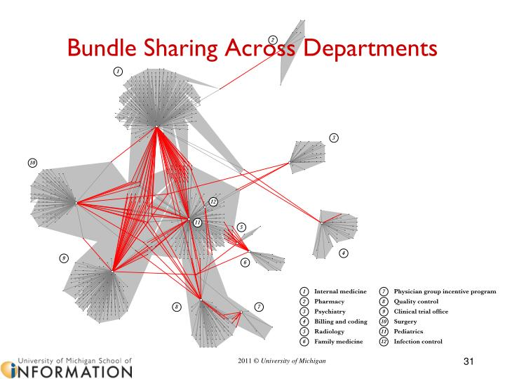 Bundle Sharing Across Departments