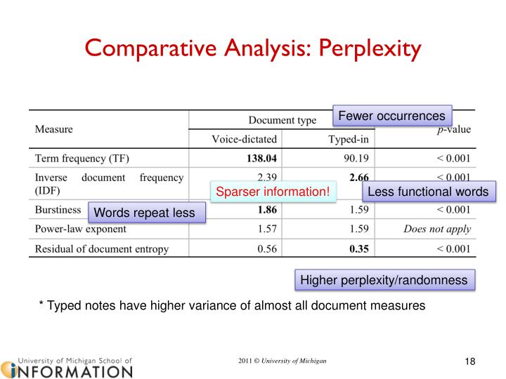Comparative Analysis: Perplexity