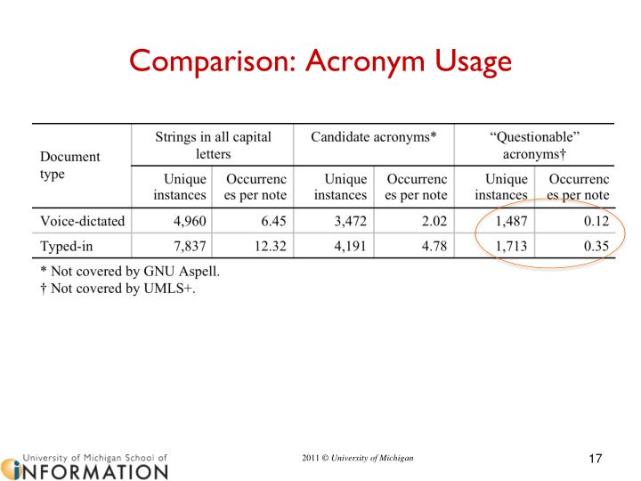 Comparison: Acronym Usage