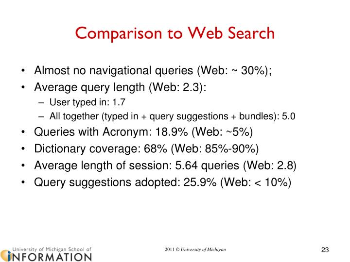Comparison to Web Search