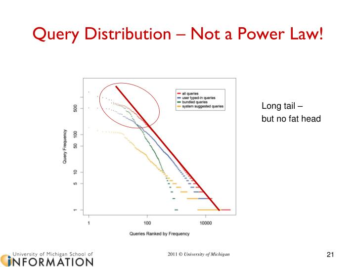 Query Distribution – Not a Power Law!