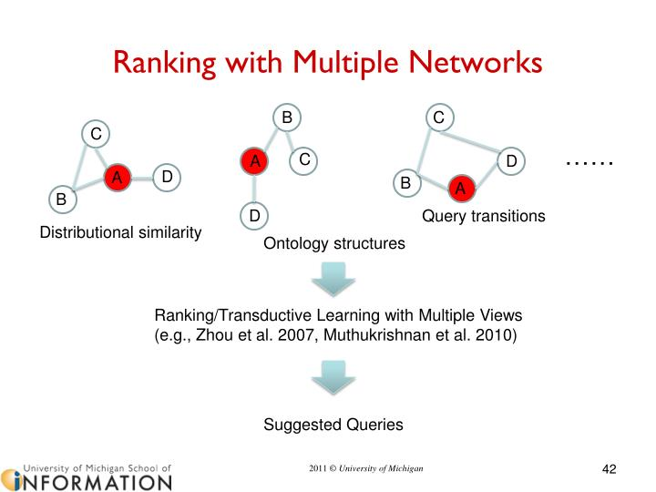 Ranking with Multiple Networks