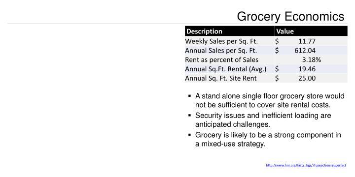 Grocery Economics