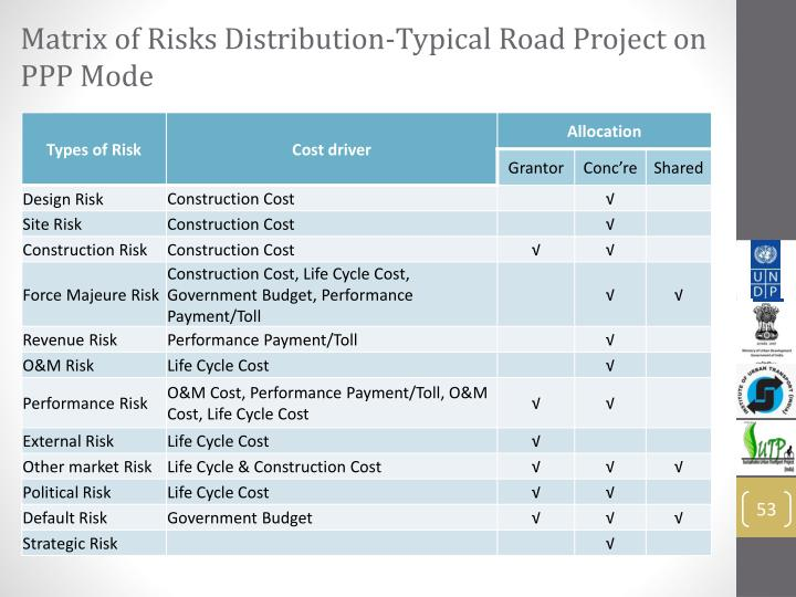 Matrix of Risks Distribution-Typical Road Project on PPP Mode