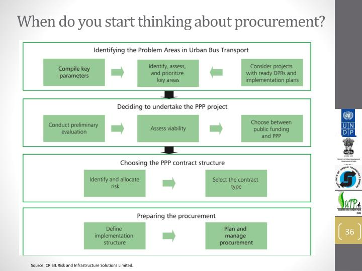 When do you start thinking about procurement?