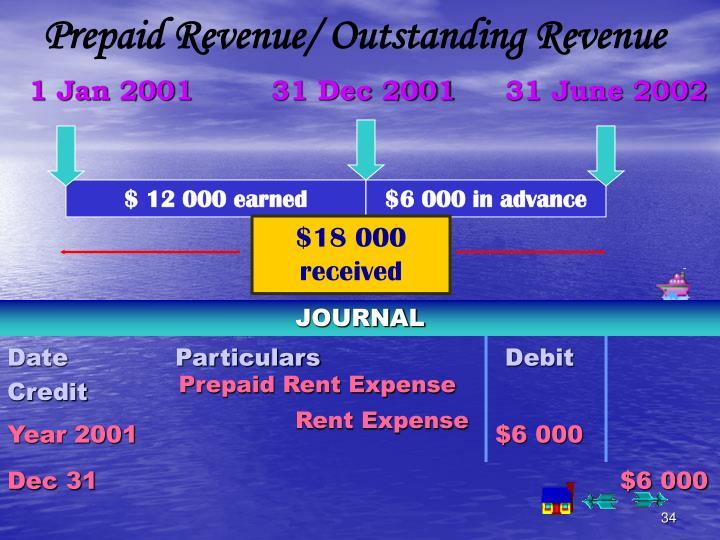 Prepaid Revenue/ Outstanding Revenue