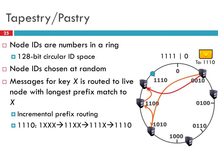 Tapestry/Pastry