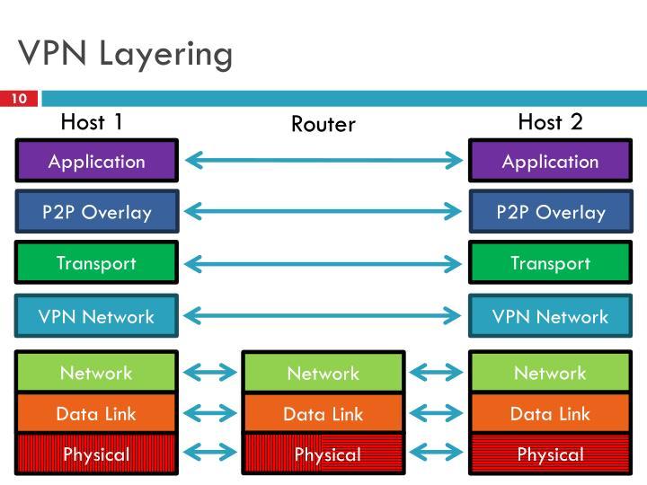 VPN Layering