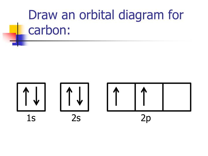 Draw an orbital diagram for carbon: