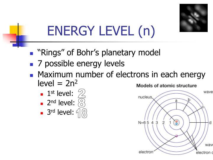 ENERGY LEVEL (n)
