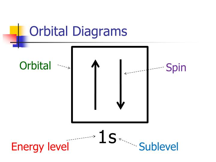 Orbital Diagrams