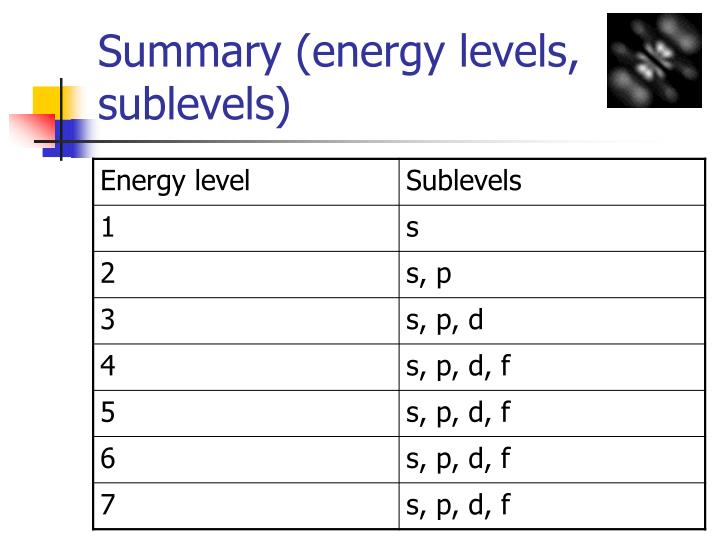 Summary (energy levels, sublevels)