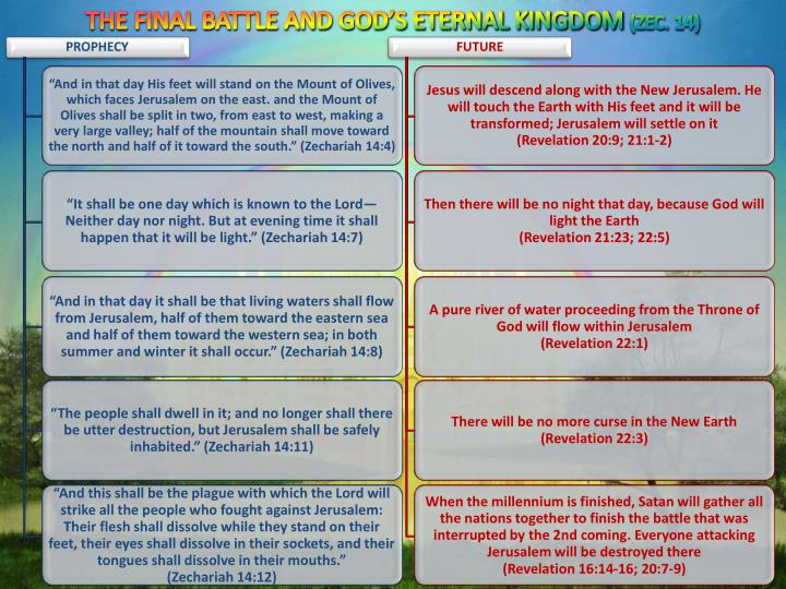THE FINAL BATTLE AND GOD'S ETERNAL KINGDOM