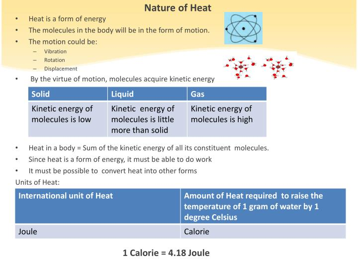 Nature of Heat
