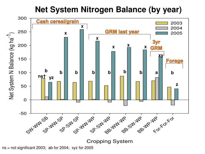 Net System Nitrogen Balance (by year)