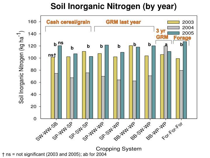 Soil Inorganic Nitrogen (by year)