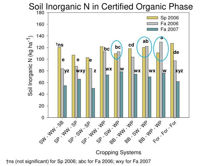 Soil Inorganic N in Certified Organic Phase