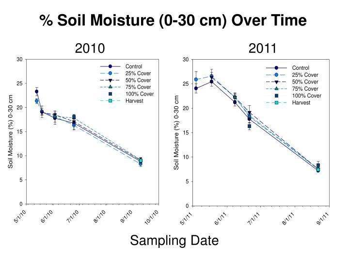 % Soil Moisture (0-30 cm) Over Time