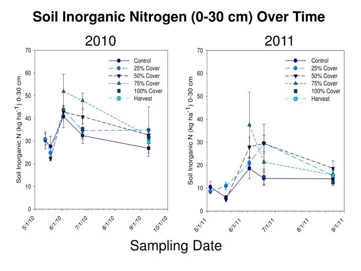 Soil Inorganic Nitrogen (0-30 cm) Over Time