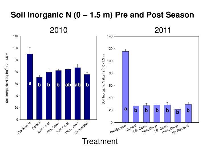 Soil Inorganic N (0 – 1.5 m) Pre and Post Season