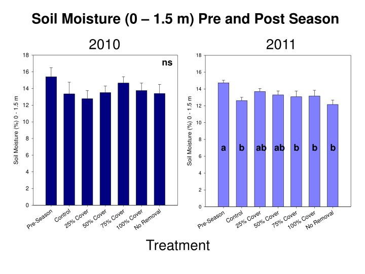 Soil Moisture (0 – 1.5 m) Pre and Post Season