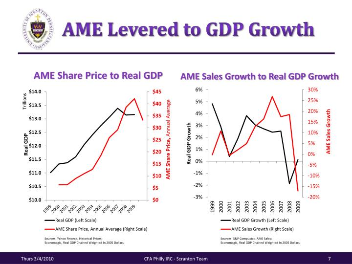 AME Levered to GDP Growth