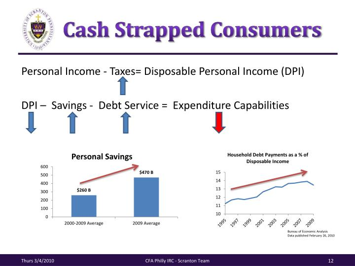 Cash Strapped Consumers