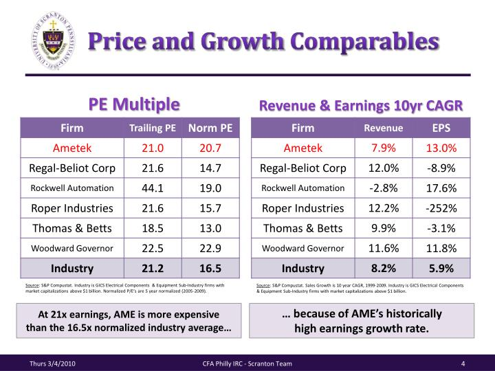 Price and Growth