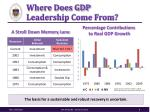 where does gdp leadership come from