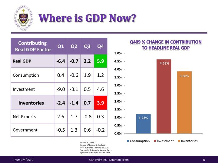 Where is GDP Now?