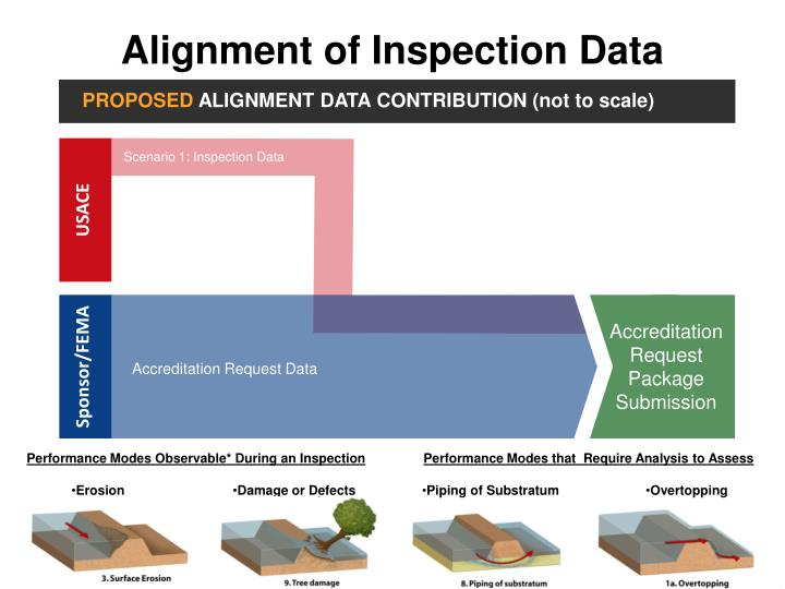 Alignment of Inspection Data