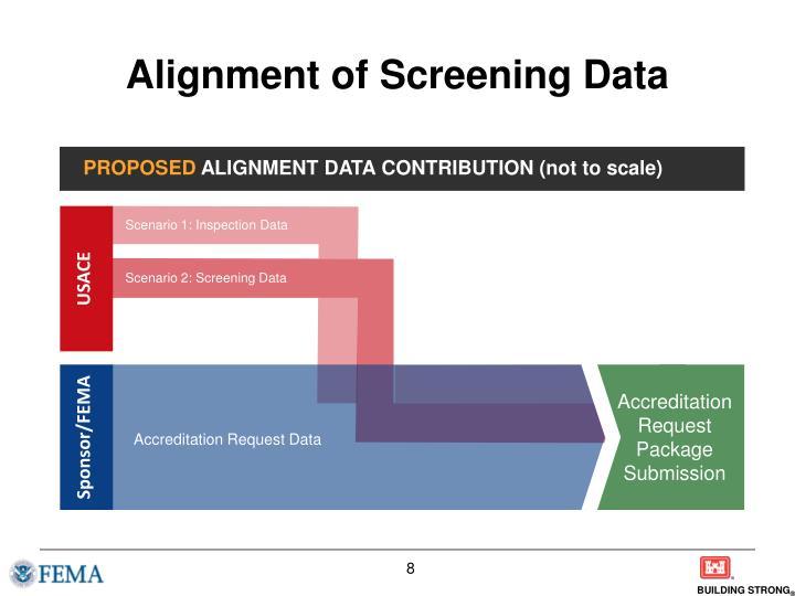 Alignment of Screening Data