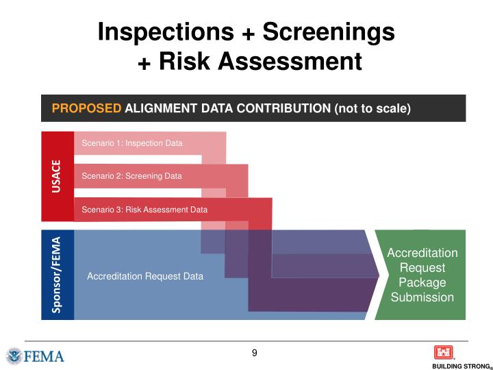 Inspections + Screenings