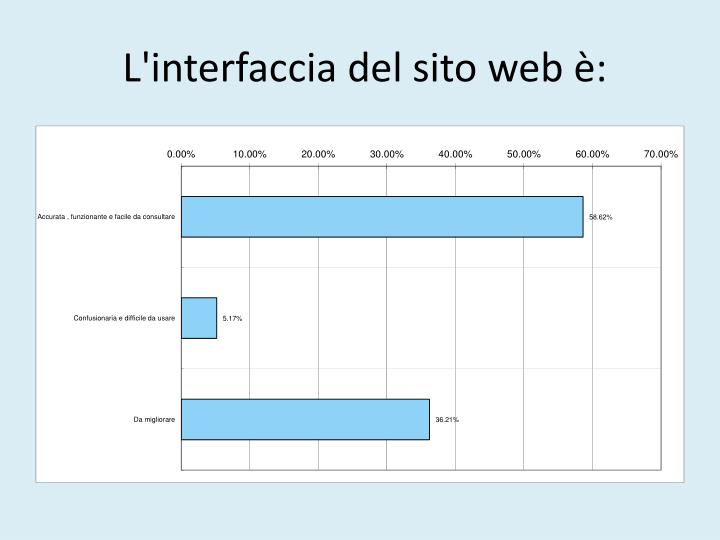 L'interfaccia del sito web è: