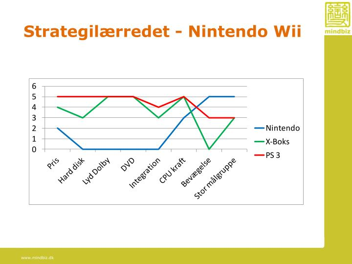 Strategilærredet - Nintendo Wii