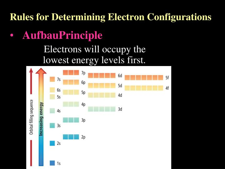 Rules for Determining Electron Configurations
