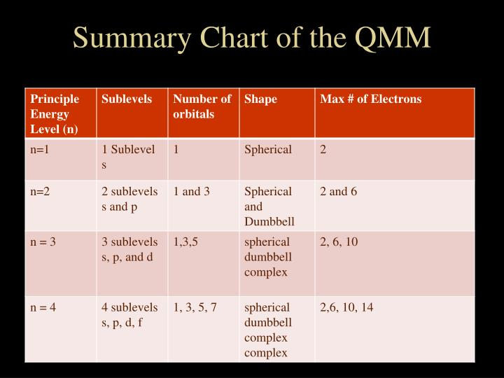 Summary Chart of the QMM