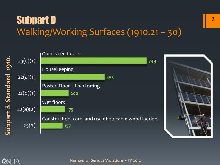 Subpart d walking working surfaces 1910 21 30