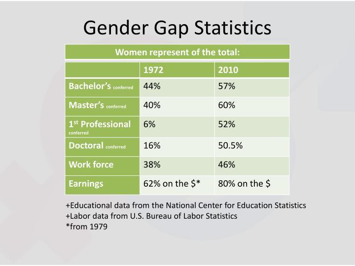 Gender Gap Statistics