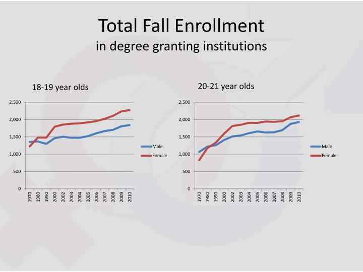 Total Fall Enrollment
