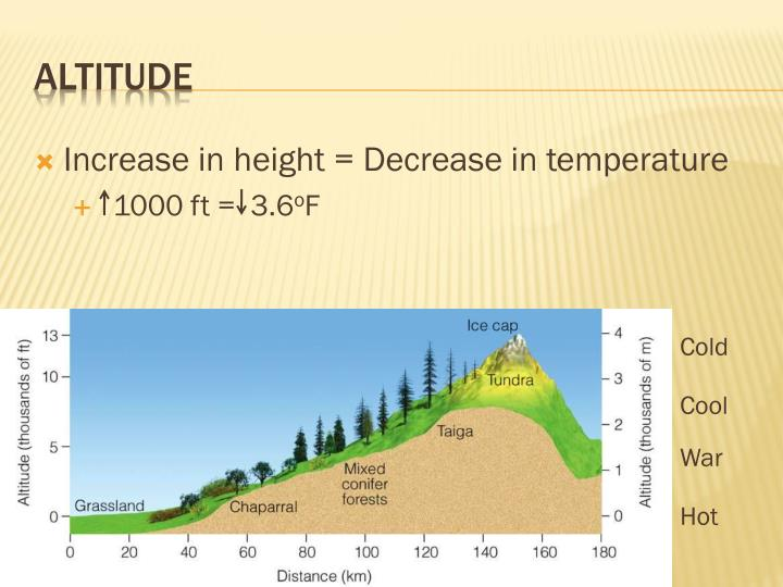 Increase in height = Decrease in temperature
