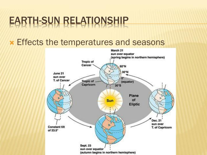 Effects the temperatures and seasons