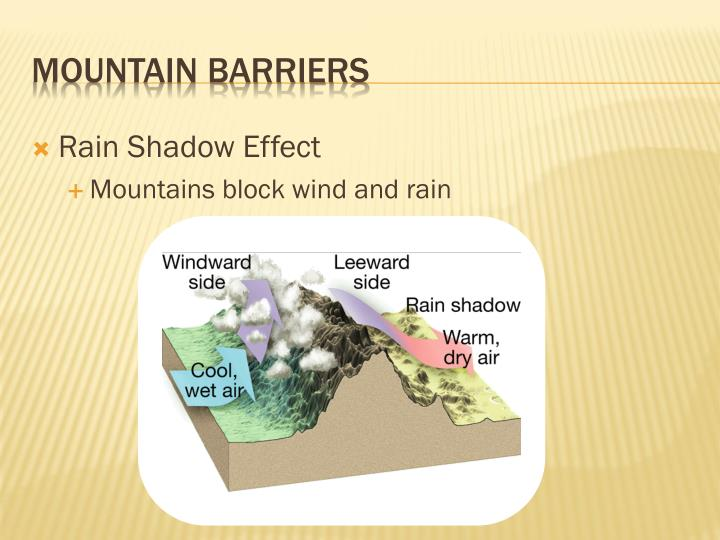 Rain Shadow Effect
