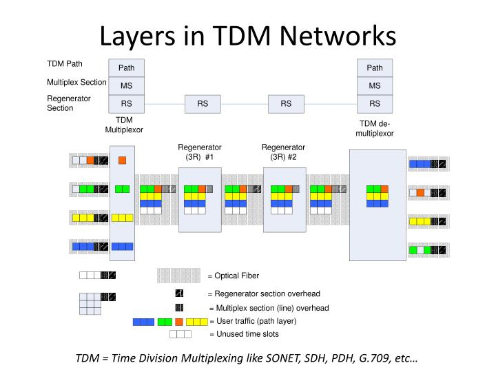 Layers in TDM Networks