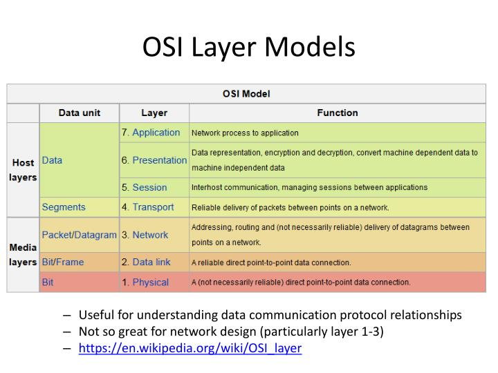 Osi layer models
