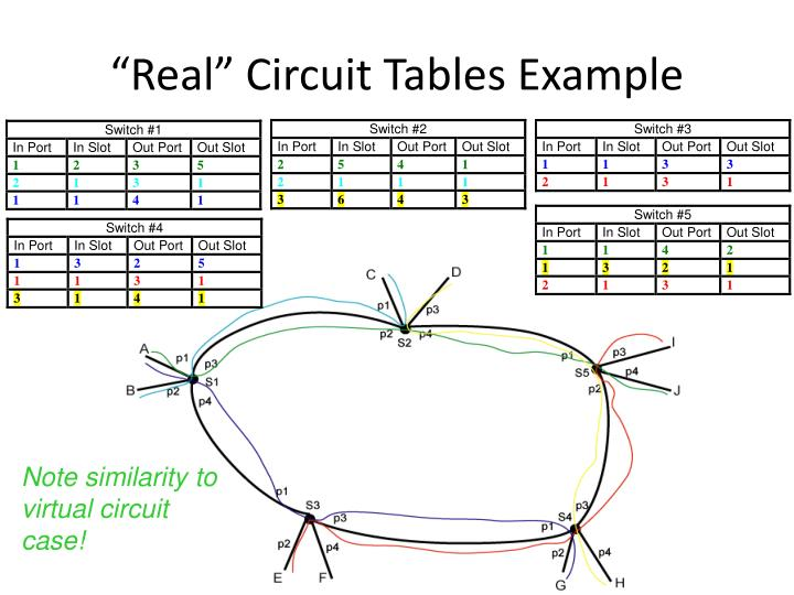 """Real"" Circuit Tables Example"