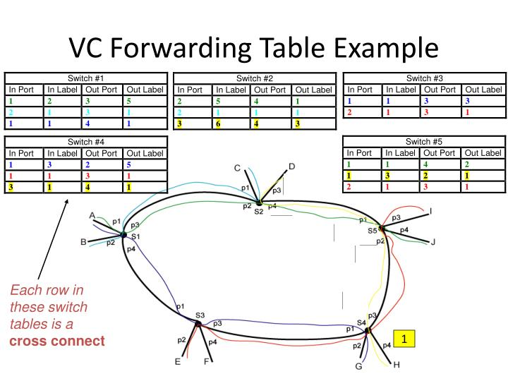 VC Forwarding Table Example