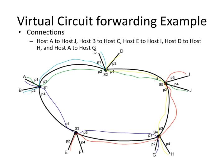 Virtual Circuit forwarding Example