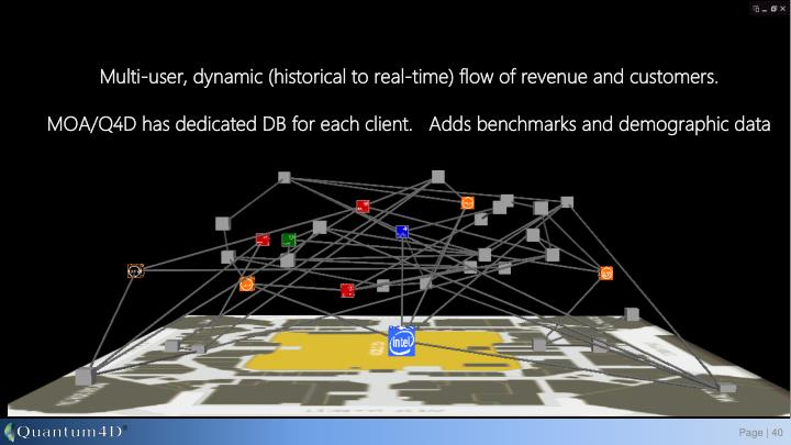 Multi-user, dynamic (historical to real-time) flow of revenue and customers.