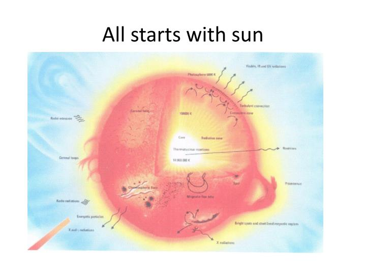 All starts with sun